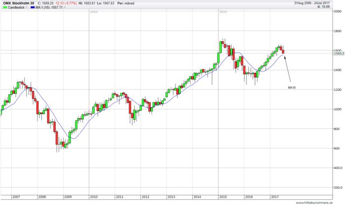 OMXS30 börsen