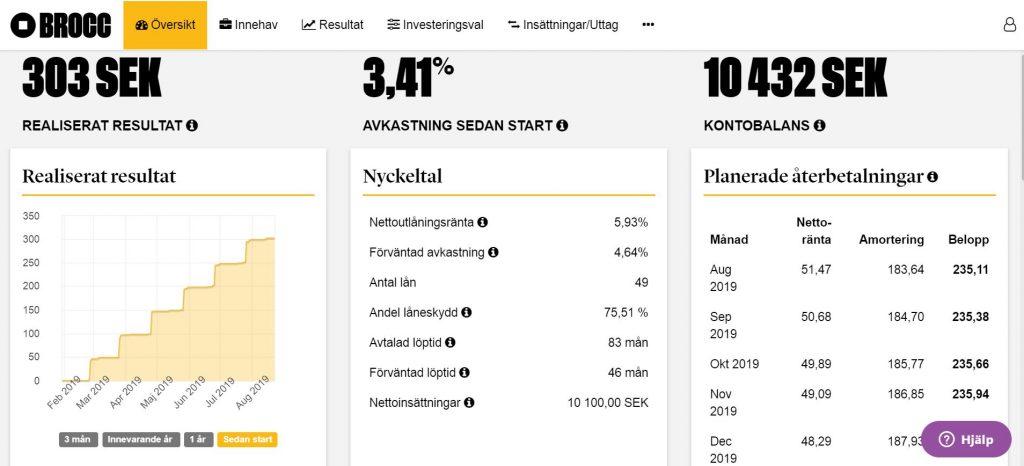Brocc utveckling 1 Ekonomifokus.se