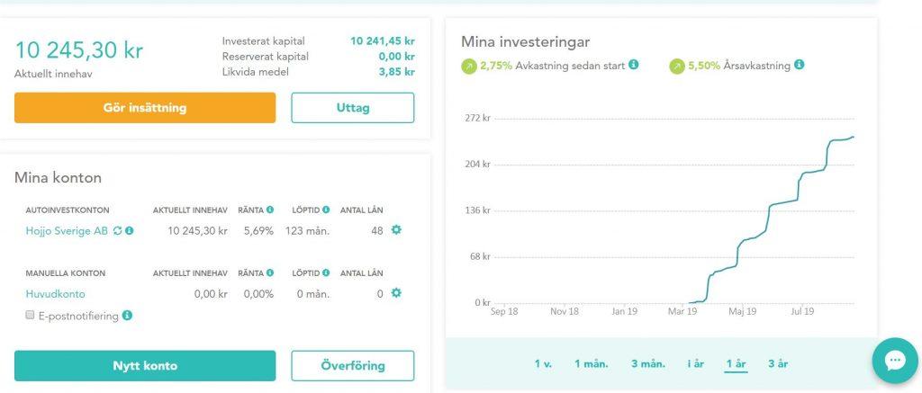 Lendify utveckling 1 Ekonomifokus.se