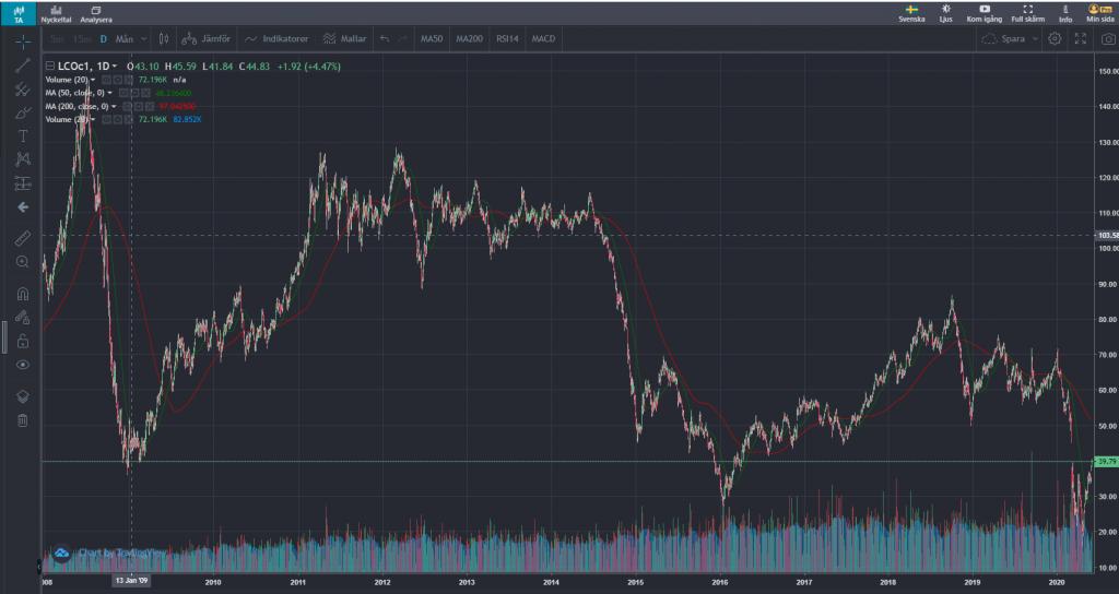 Oljepriset