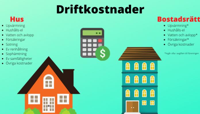 Driftkostnad hus och lägenhet