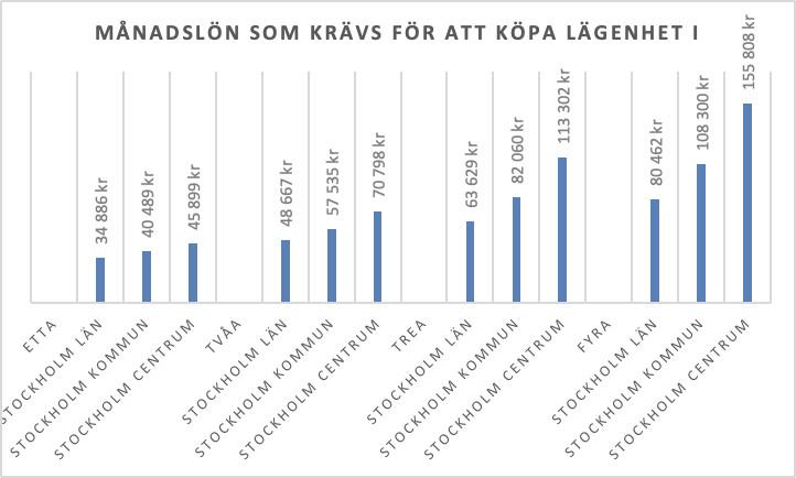 inkomst som behövs för att köpa lägenhet i stockholm 2021